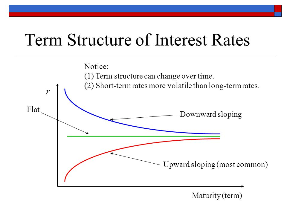 Term Structure of Interest Rates Maturity (term) r Upward sloping (most common) Notice: (1) Term structure can change over time. (2) Short-term rates