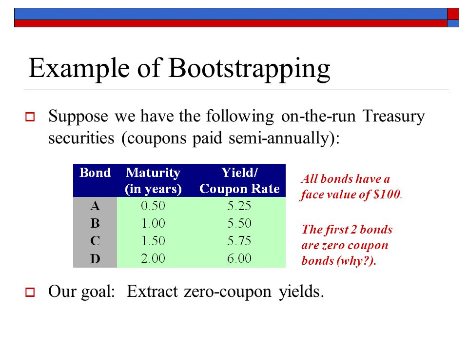 Example of Bootstrapping  Suppose we have the following on-the-run Treasury securities (coupons paid semi-annually):  Our goal: Extract zero-coupon
