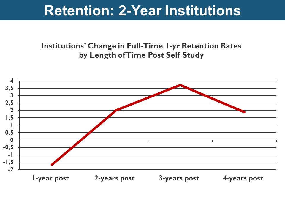 Retention: 2-Year Institutions ©John N. Gardner Institute for Excellence in Education