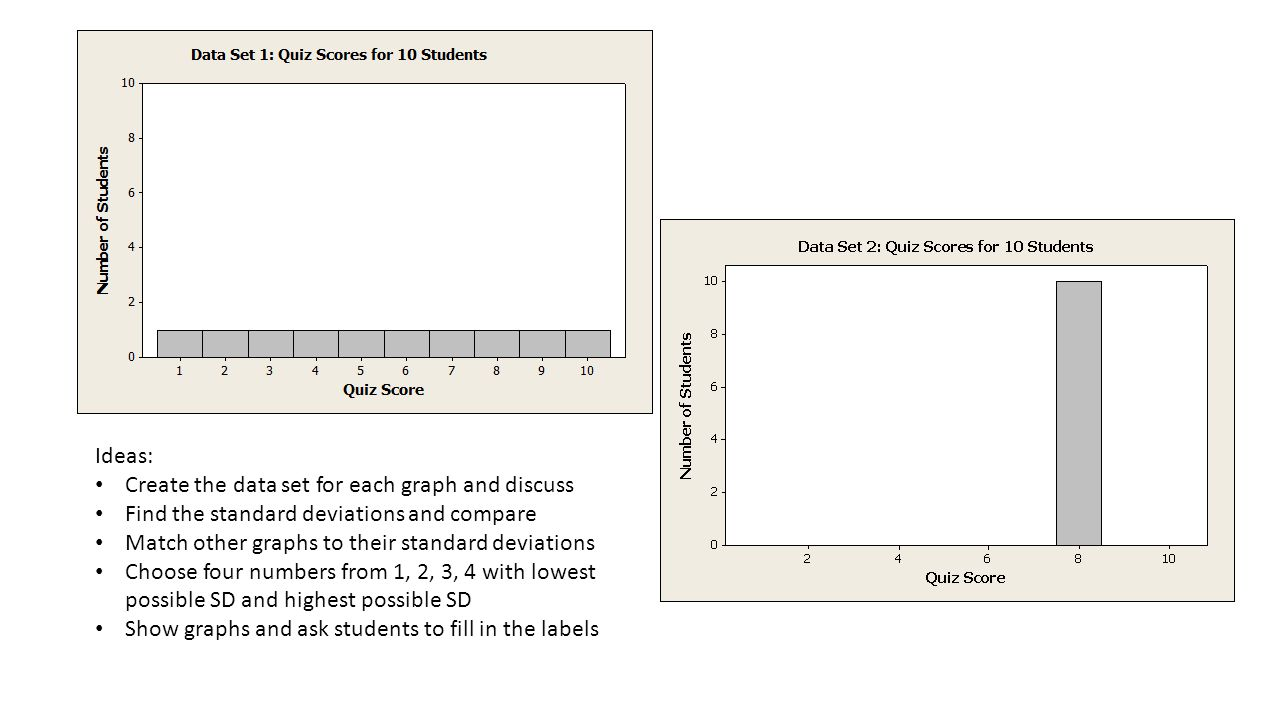Ideas: Create the data set for each graph and discuss Find the standard deviations and compare Match other graphs to their standard deviations Choose four numbers from 1, 2, 3, 4 with lowest possible SD and highest possible SD Show graphs and ask students to fill in the labels