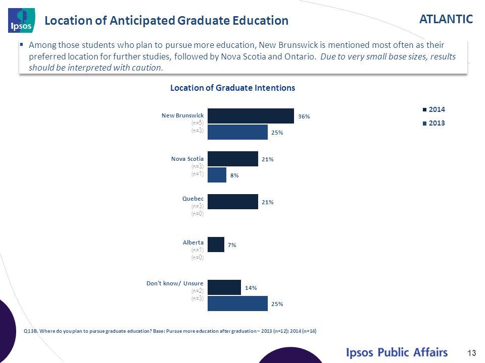 ATLANTIC Location of Anticipated Graduate Education 13 Q13B. Where do you plan to pursue graduate education? Base: Pursue more education after graduat