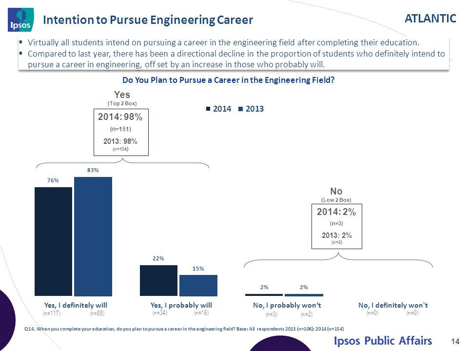 ATLANTIC Yes, I definitely will (n=117) (n=88) Yes, I probably will (n=34) (n=16) No, I probably won't (n=3) (n=2) No, I definitely won t (n=0) (n=0) Intention to Pursue Engineering Career 14 Q14.