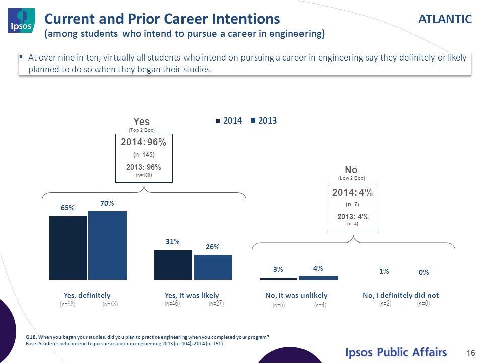 ATLANTIC Current and Prior Career Intentions (among students who intend to pursue a career in engineering)  At over nine in ten, virtually all students who intend on pursuing a career in engineering say they definitely or likely planned to do so when they began their studies.