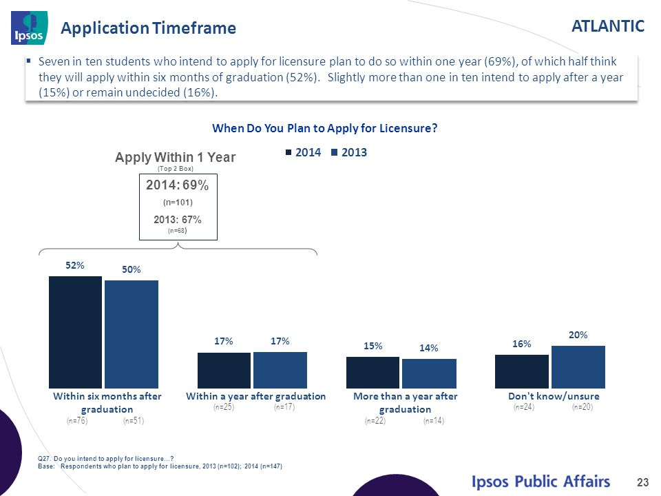 ATLANTIC Application Timeframe 23 Apply Within 1 Year (Top 2 Box) When Do You Plan to Apply for Licensure.