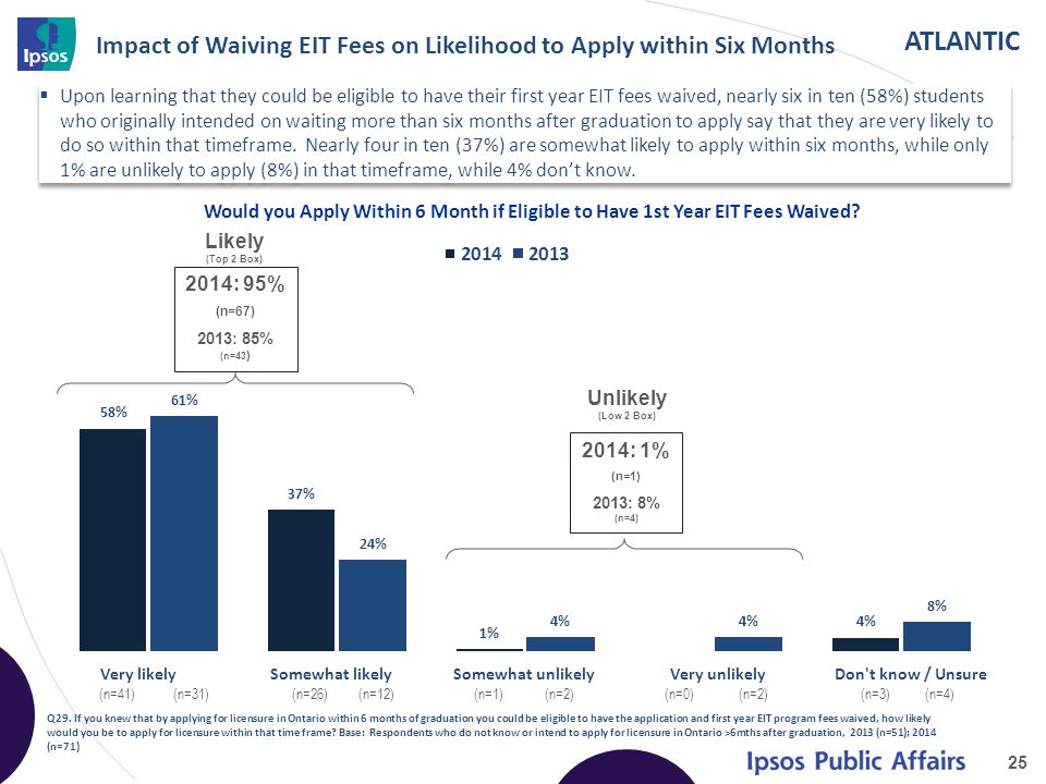 ATLANTIC Would you Apply Within 6 Month if Eligible to Have 1st Year EIT Fees Waived.
