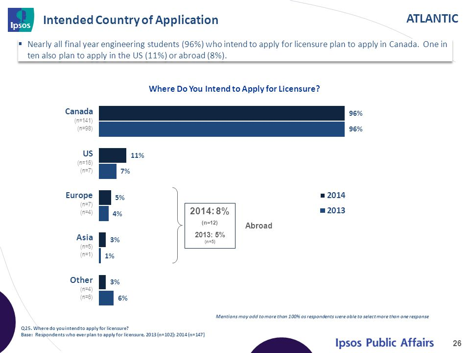 ATLANTIC Intended Country of Application 26 Q25. Where do you intend to apply for licensure? Base: Respondents who ever plan to apply for licensure, 2