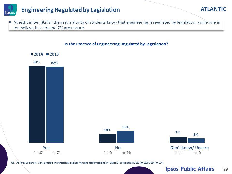 ATLANTIC Engineering Regulated by Legislation 29 Q5.
