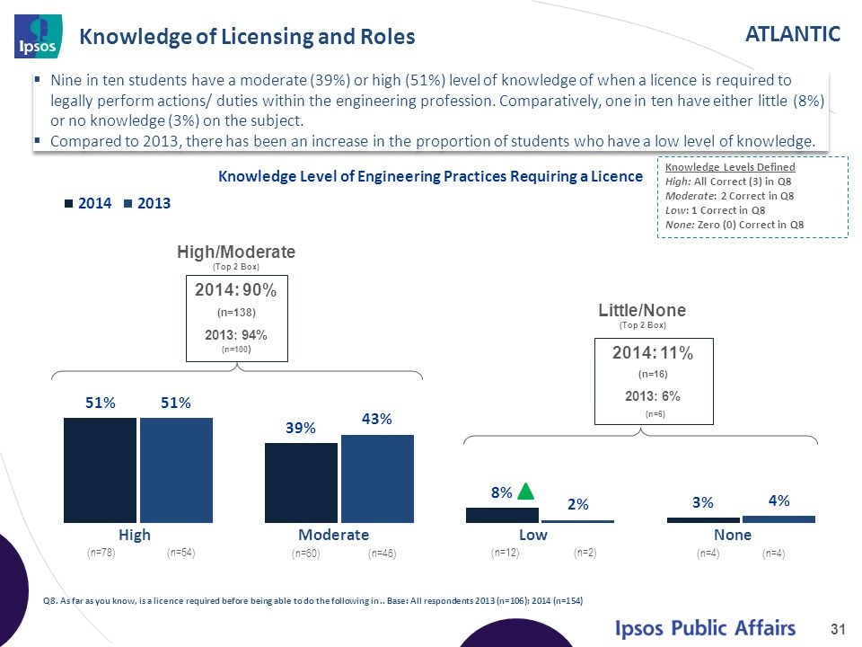 ATLANTIC Knowledge of Licensing and Roles 31 Q8.