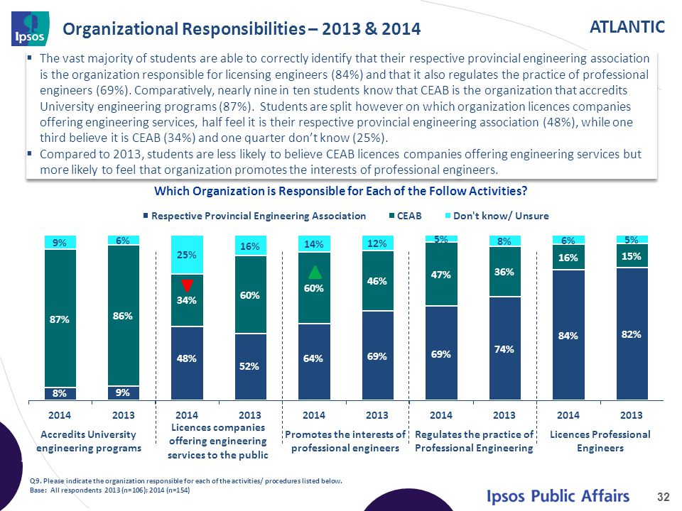 ATLANTIC Organizational Responsibilities – 2013 & 2014  The vast majority of students are able to correctly identify that their respective provincial