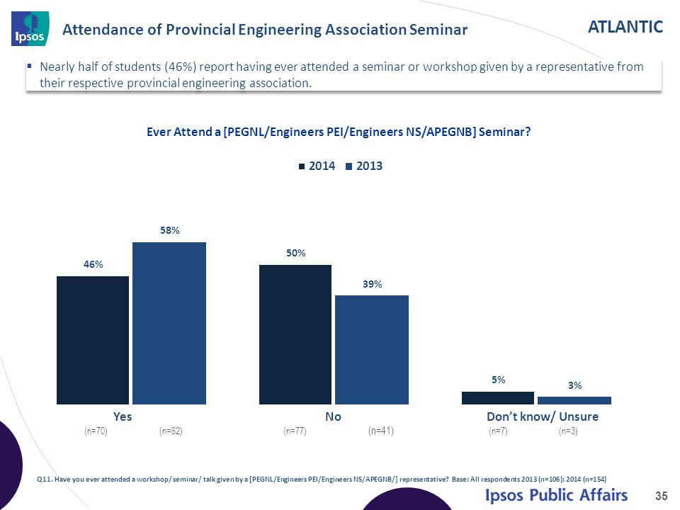 ATLANTIC Attendance of Provincial Engineering Association Seminar 35 Q11. Have you ever attended a workshop/ seminar/ talk given by a [PEGNL/Engineers