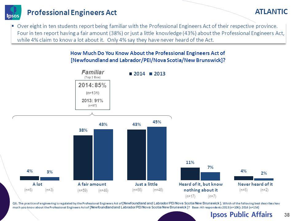 ATLANTIC Professional Engineers Act 38 Q6.