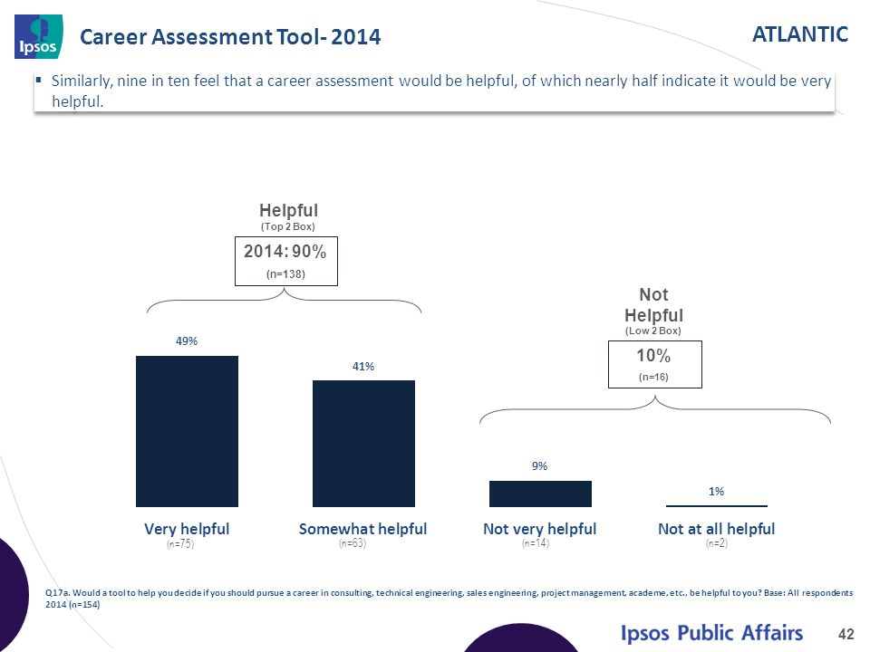 ATLANTIC Career Assessment Tool- 2014 42 Q17a. Would a tool to help you decide if you should pursue a career in consulting, technical engineering, sal