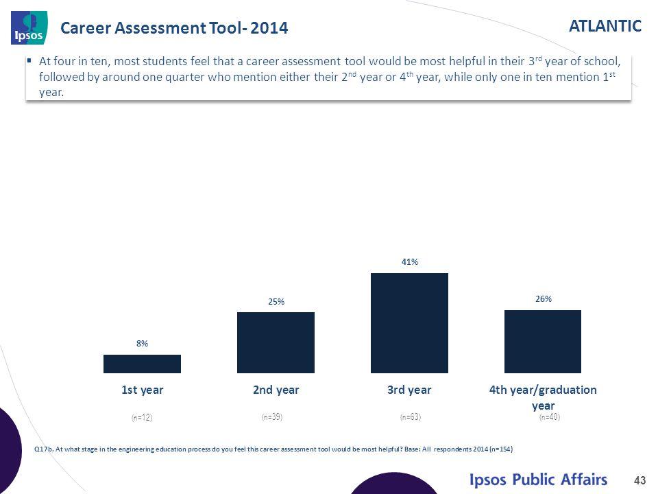 ATLANTIC Career Assessment Tool- 2014 43 Q17b.