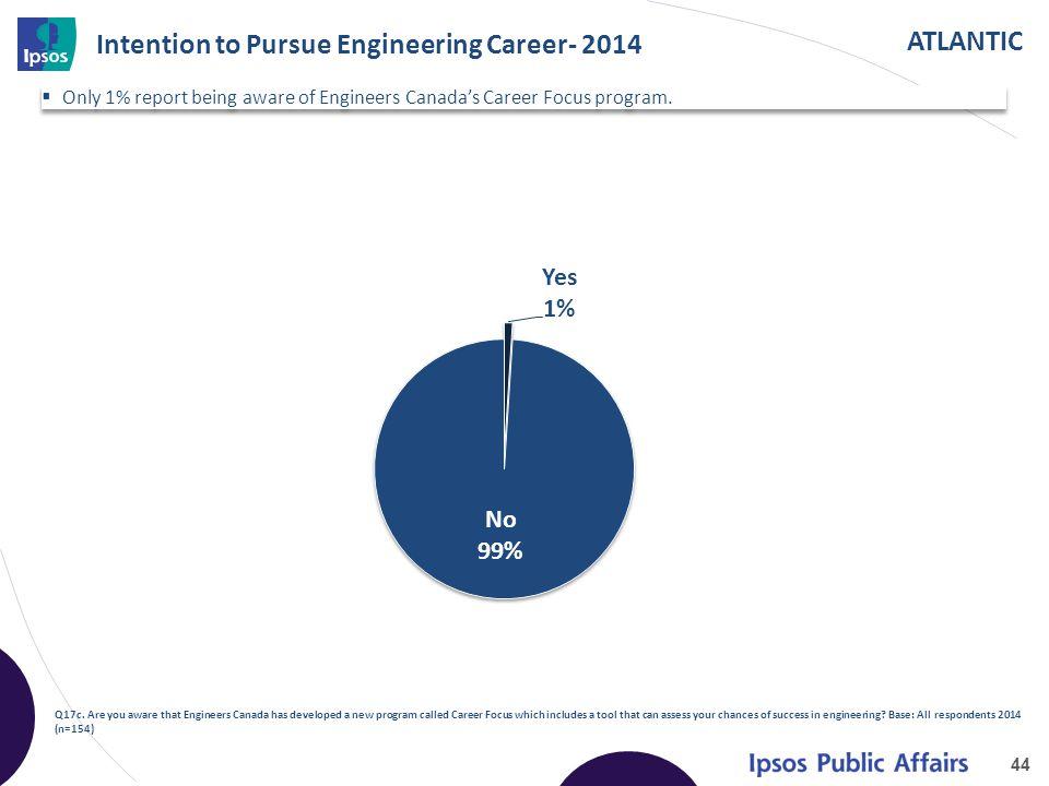 ATLANTIC Intention to Pursue Engineering Career- 2014 44 Q17c.