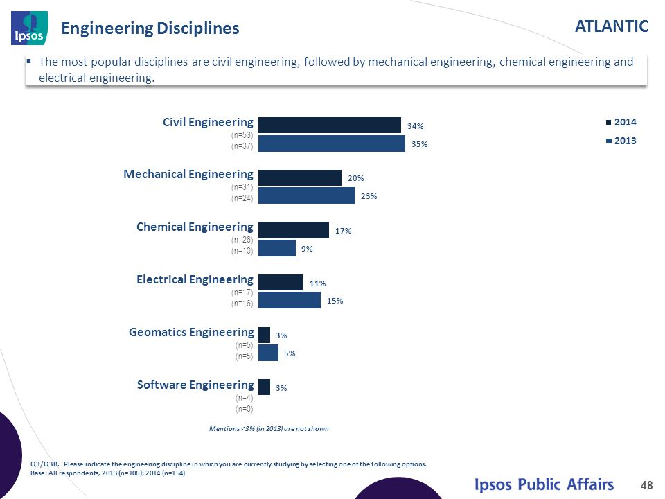 ATLANTIC Engineering Disciplines 48 Q3/Q3B. Please indicate the engineering discipline in which you are currently studying by selecting one of the fol