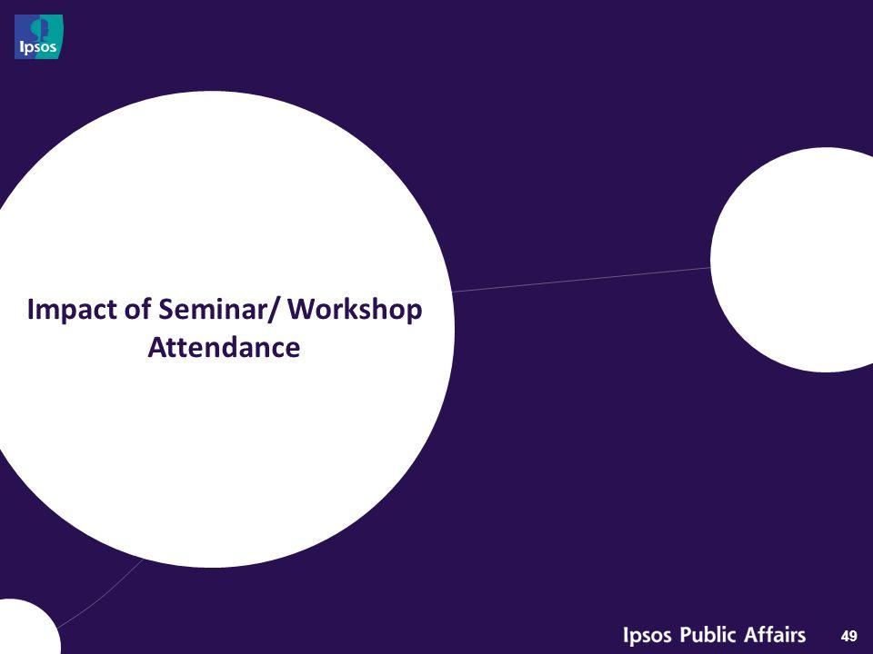 Impact of Seminar/ Workshop Attendance 49