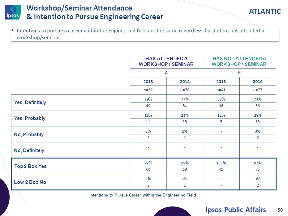 ATLANTIC Workshop/Seminar Attendance & Intention to Pursue Engineering Career  Intentions to pursue a career within the Engineering field are the same regardless if a student has attended a workshop/seminar.