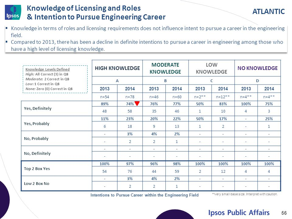 ATLANTIC Knowledge of Licensing and Roles & Intention to Pursue Engineering Career  Knowledge in terms of roles and licensing requirements does not influence intent to pursue a career in the engineering field.