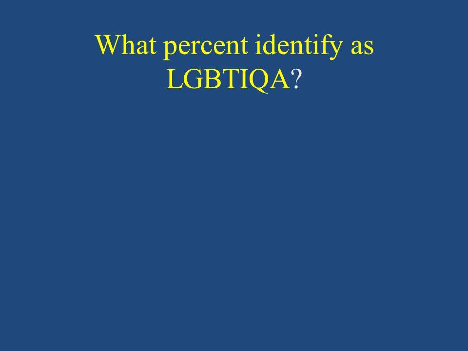What percent identify as LGBTIQA?