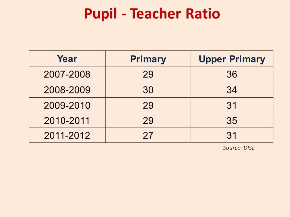 Pupil - Teacher Ratio YearPrimaryUpper Primary 2007-20082936 2008-20093034 2009-20102931 2010-20112935 2011-20122731 Source: DISE