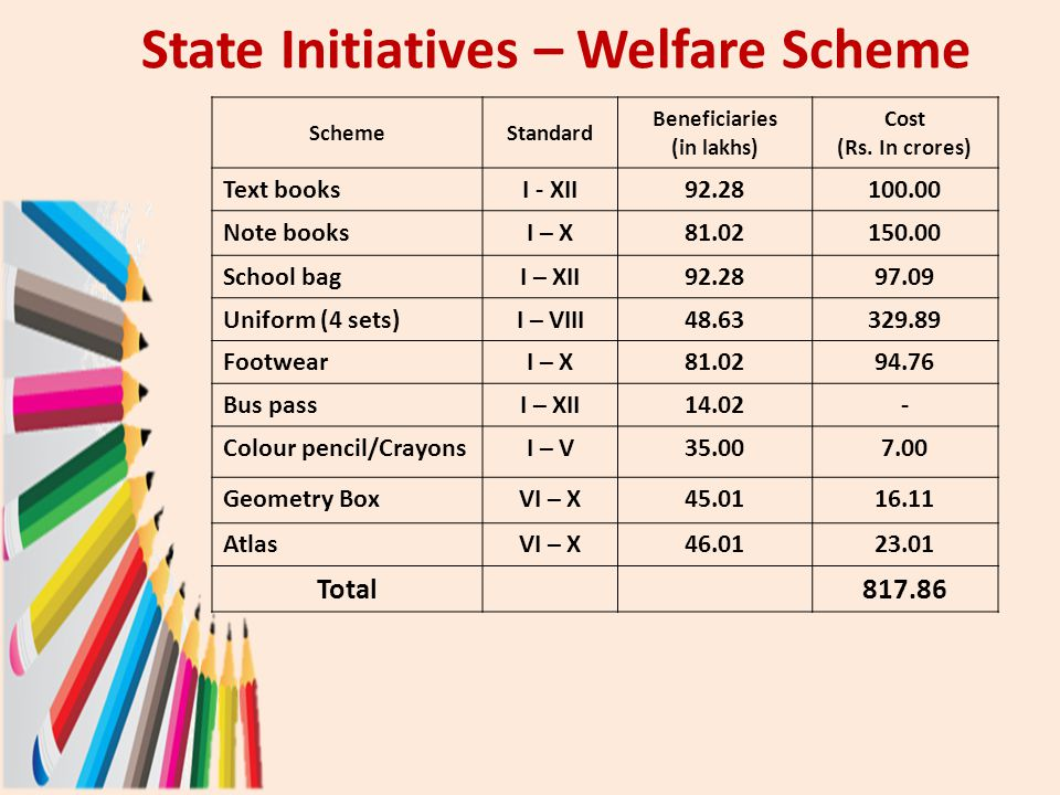 State Initiatives – Welfare Scheme SchemeStandard Beneficiaries (in lakhs) Cost (Rs. In crores) Text booksI - XII92.28100.00 Note booksI – X81.02150.0