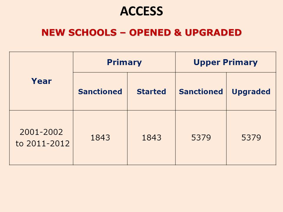 NEW SCHOOLS – OPENED & UPGRADED Year PrimaryUpper Primary SanctionedStartedSanctionedUpgraded 2001-2002 to 2011-2012 1843 5379 ACCESS