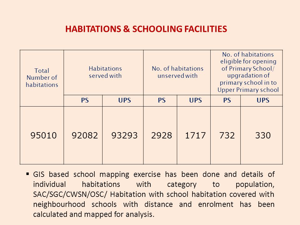 Total Number of habitations Habitations served with No. of habitations unserved with No. of habitations eligible for opening of Primary School/ upgrad