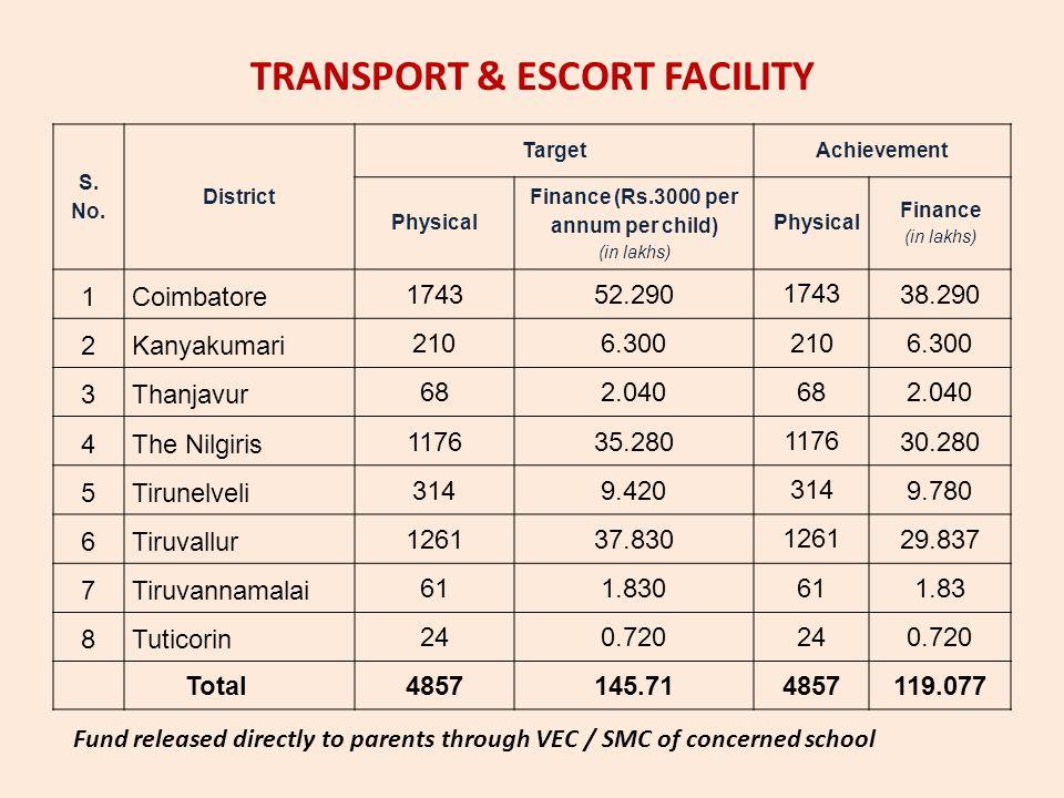TRANSPORT & ESCORT FACILITY S. No. District Target Achievement Physical Finance (Rs.3000 per annum per child) (in lakhs) Physical Finance (in lakhs) 1