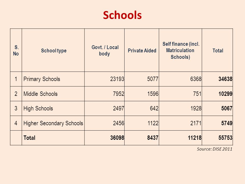 Schools S. No School type Govt. / Local body Private Aided Self finance (incl. Matriculation Schools) Total 1 Primary Schools2319350776368 34638 2 Mid