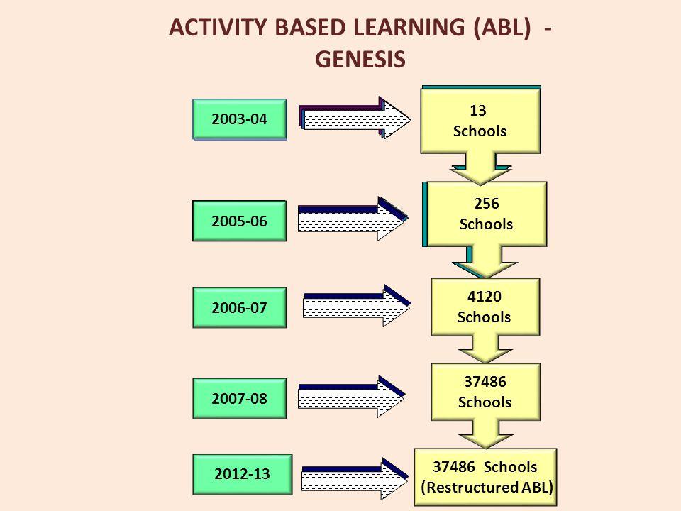 ACTIVITY BASED LEARNING (ABL) - GENESIS. 13 Schools 2003-04 2005-06 256 Schools 2003-04 2005-06 2003-04 2005-06 2003-04 2005-06 2003-04 2005-06 2003-0