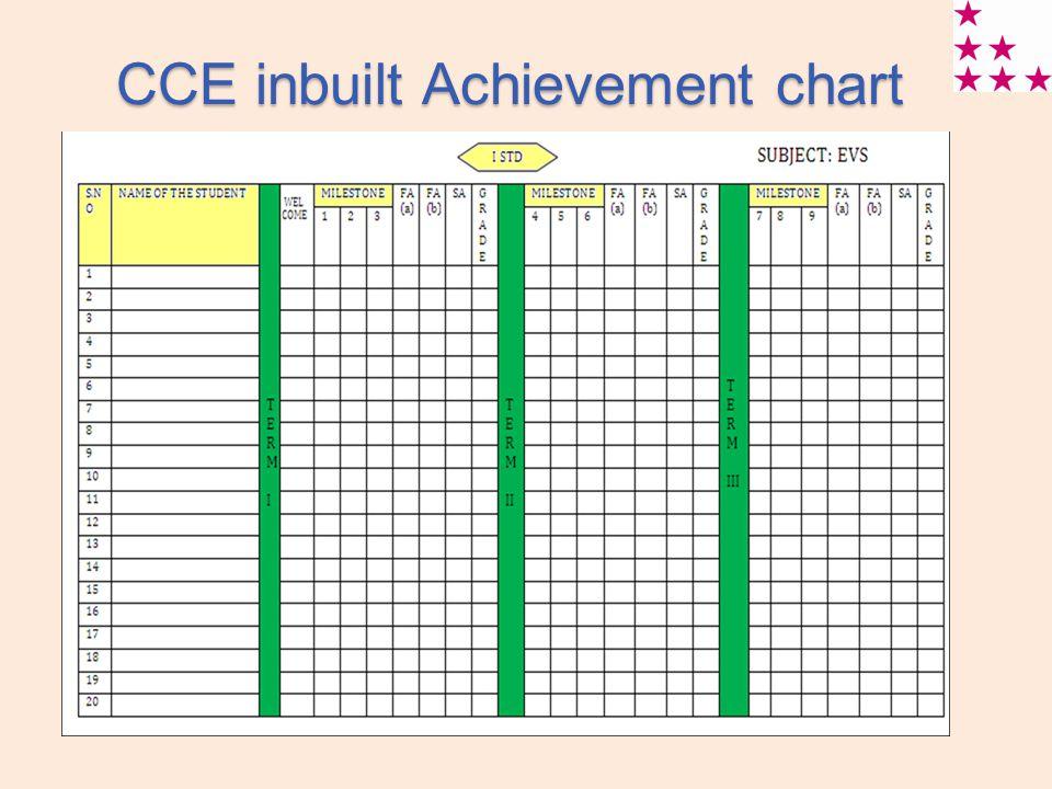 CCE inbuilt Achievement chart