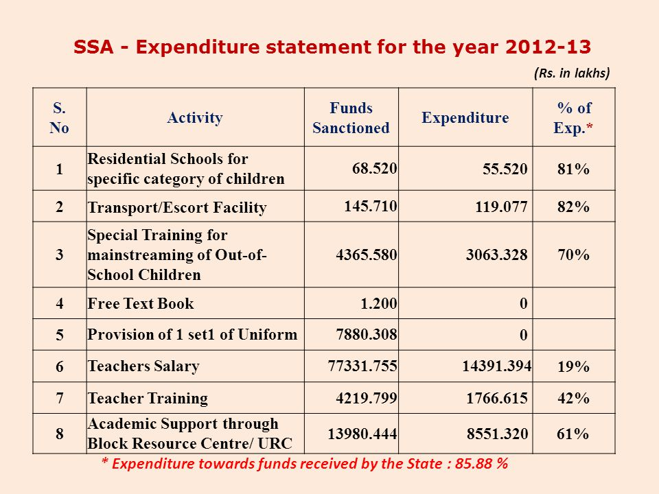 SSA - Expenditure statement for the year 2012-13 S. No Activity Funds Sanctioned Expenditure % of Exp.* 1 Residential Schools for specific category of