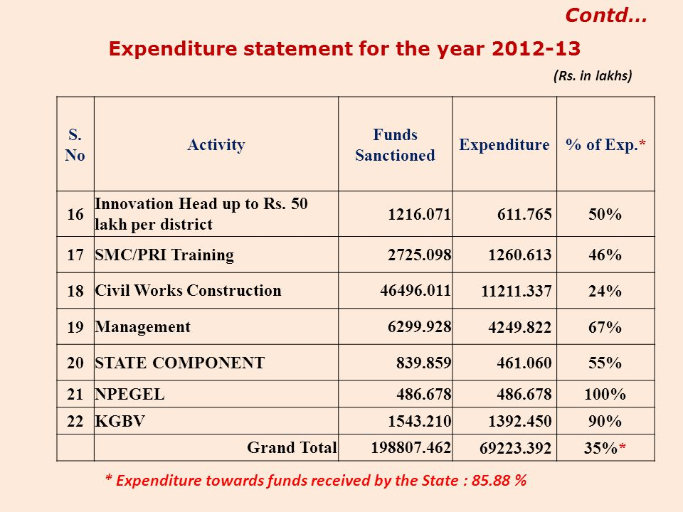S. No Activity Funds Sanctioned Expenditure% of Exp.* 16 Innovation Head up to Rs. 50 lakh per district 1216.071 611.76550% 17 SMC/PRI Training2725.09