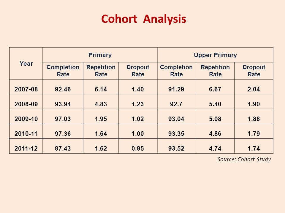 Cohort Analysis Year PrimaryUpper Primary Completion Rate Repetition Rate Dropout Rate Completion Rate Repetition Rate Dropout Rate 2007-0892.466.141.