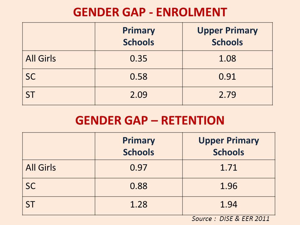 GENDER GAP - ENROLMENT Primary Schools Upper Primary Schools All Girls0.351.08 SC0.580.91 ST2.092.79 Source : DISE & EER 2011 Primary Schools Upper Pr