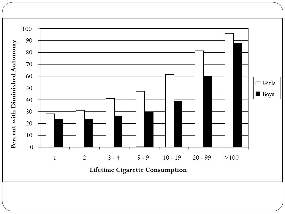 0 10 20 30 40 50 60 70 80 90 100 123 - 45 - 910 - 1920 - 99>100 Lifetime Cigarette Consumption Percent with Diminished Autonomy Girls Boys