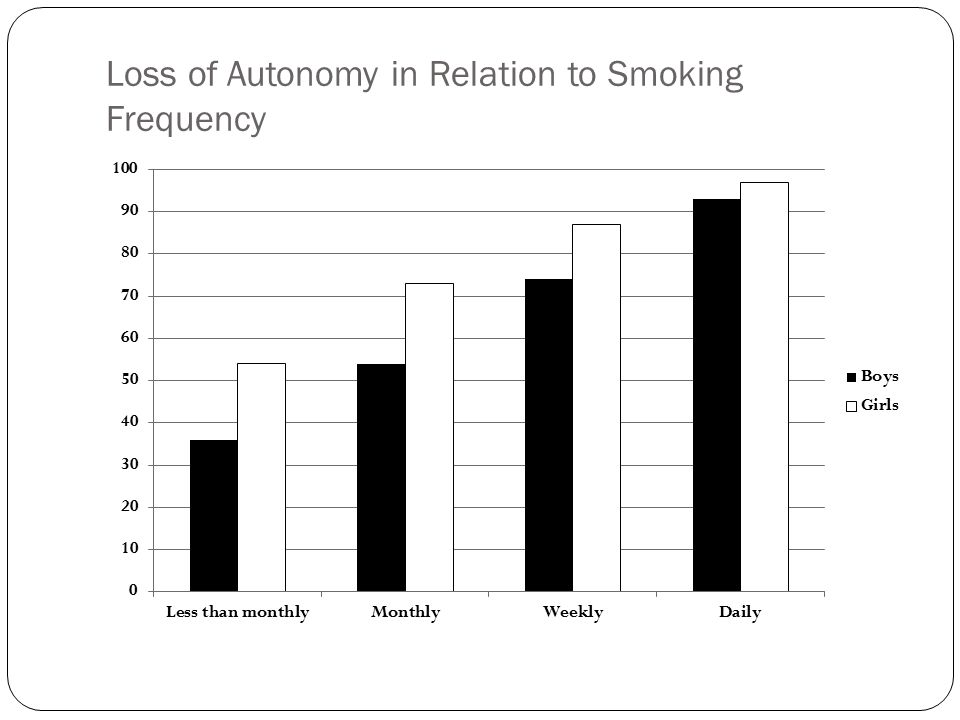 Loss of Autonomy in Relation to Smoking Frequency