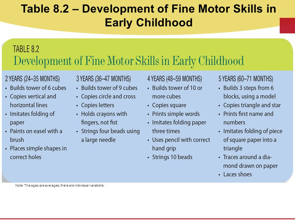 Table 8.2 – Development of Fine Motor Skills in Early Childhood Note: The ages are averages; there are individual variations.