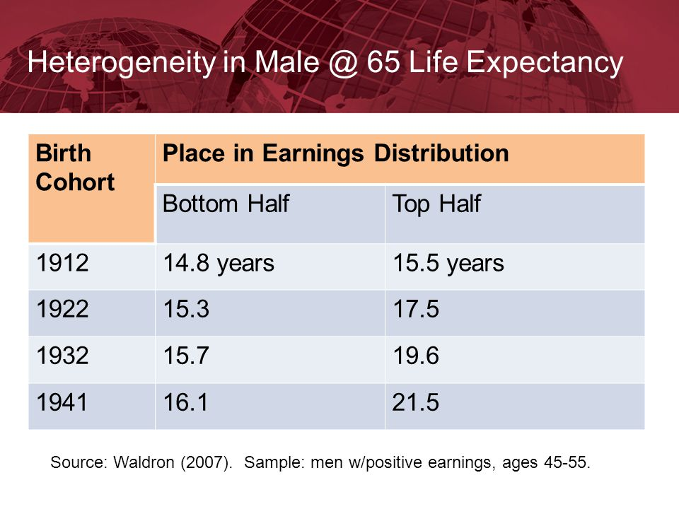 Heterogeneity in Male @ 65 Life Expectancy Birth Cohort Place in Earnings Distribution Bottom HalfTop Half 191214.8 years15.5 years 192215.317.5 19321