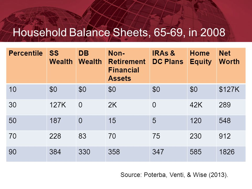 Household Balance Sheets, 65-69, in 2008 PercentileSS Wealth DB Wealth Non- Retirement Financial Assets IRAs & DC Plans Home Equity Net Worth 10$0 $12
