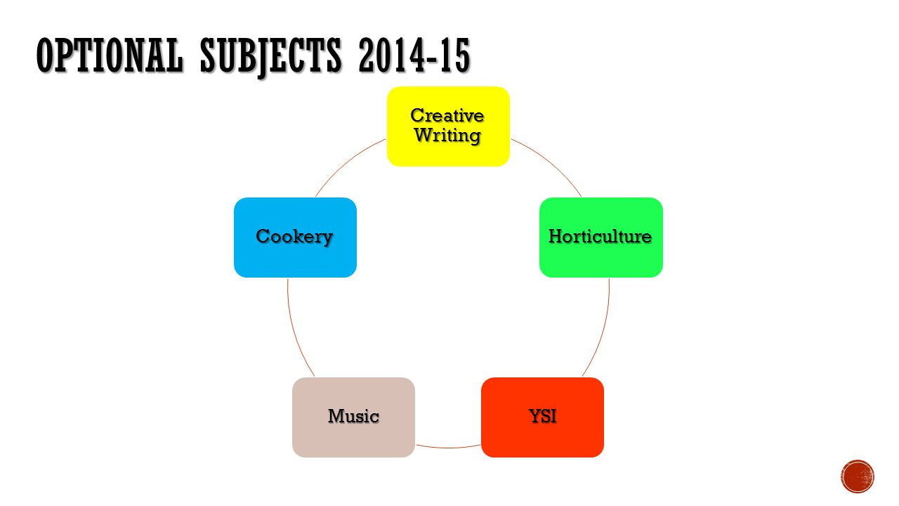 OPTIONAL SUBJECTS 2014-15 Creative Writing Horticulture YSIMusic Cookery