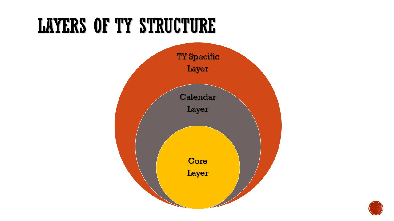 LAYERS OF TY STRUCTURE TY Specific Layer CalendarLayer CoreLayer
