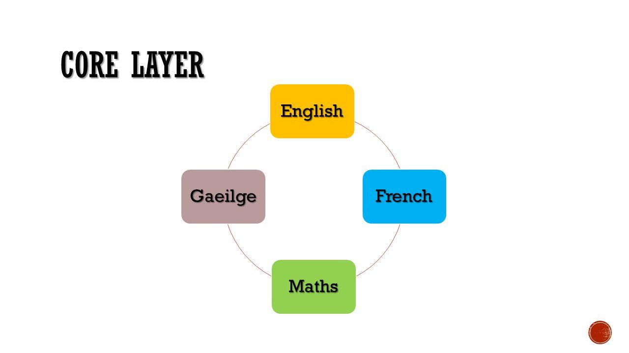 CORE LAYER English French Maths Gaeilge