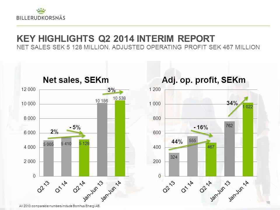 KEY HIGHLIGHTS Q2 2014 INTERIM REPORT NET SALES SEK 5 128 MILLION. ADJUSTED OPERATING PROFIT SEK 467 MILLION 16 2% - 5% All 2013 comparable numbers in