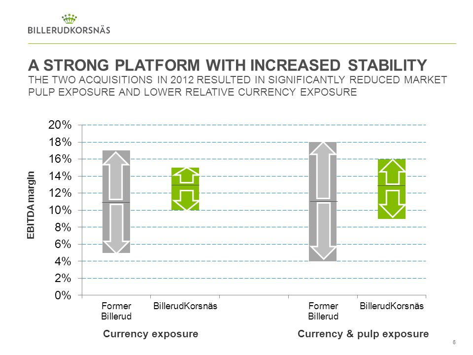 A STRONG PLATFORM WITH INCREASED STABILITY THE TWO ACQUISITIONS IN 2012 RESULTED IN SIGNIFICANTLY REDUCED MARKET PULP EXPOSURE AND LOWER RELATIVE CURR