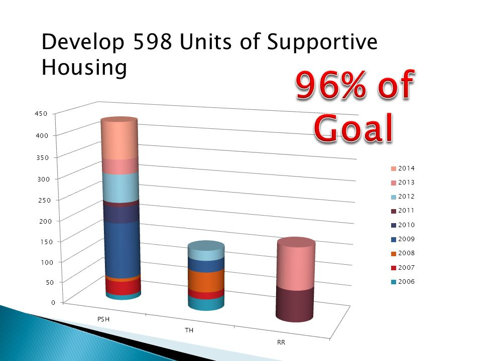 Develop 598 Units of Supportive Housing
