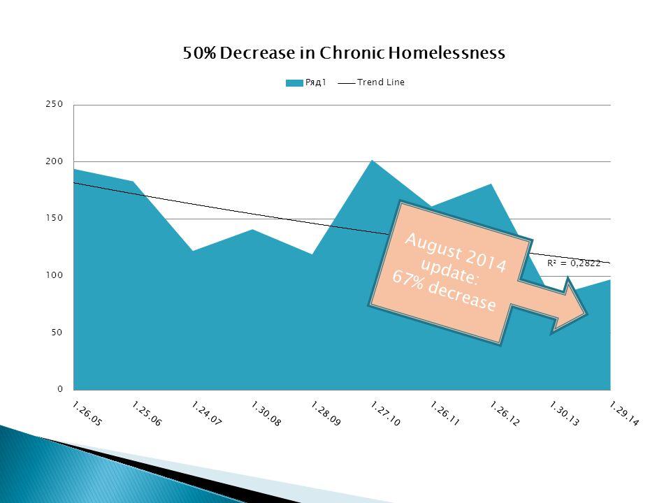 August 2014 update: 67% decrease