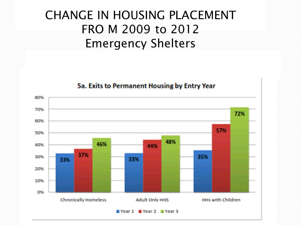 CHANGE IN HOUSING PLACEMENT FRO M 2009 to 2012 Emergency Shelters