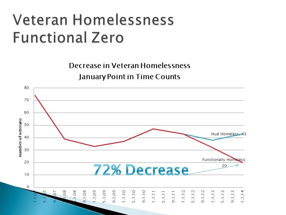Veteran Homelessness Functional Zero