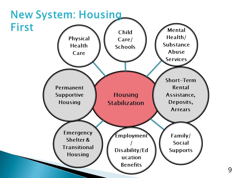 Housing Stabilization Child Care/ Schools Mental Health/ Substance Abuse Services Short-Term Rental Assistance, Deposits, Arrears Family/ Social Supports Employment / Disability/Ed ucation Benefits Emergency Shelter & Transitional Housing Permanent Supportive Housing Physical Health Care 9 New System: Housing First